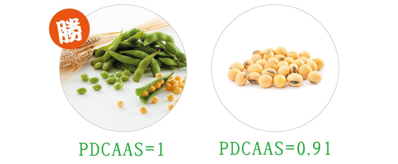 勝 PDCAAS=1 PDCAAS=0.91
